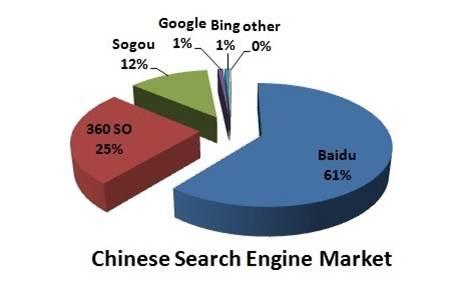 chinese seo market share